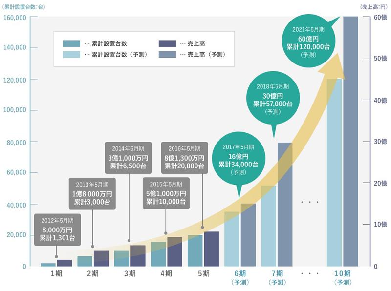 売上と累計設置台数の推移